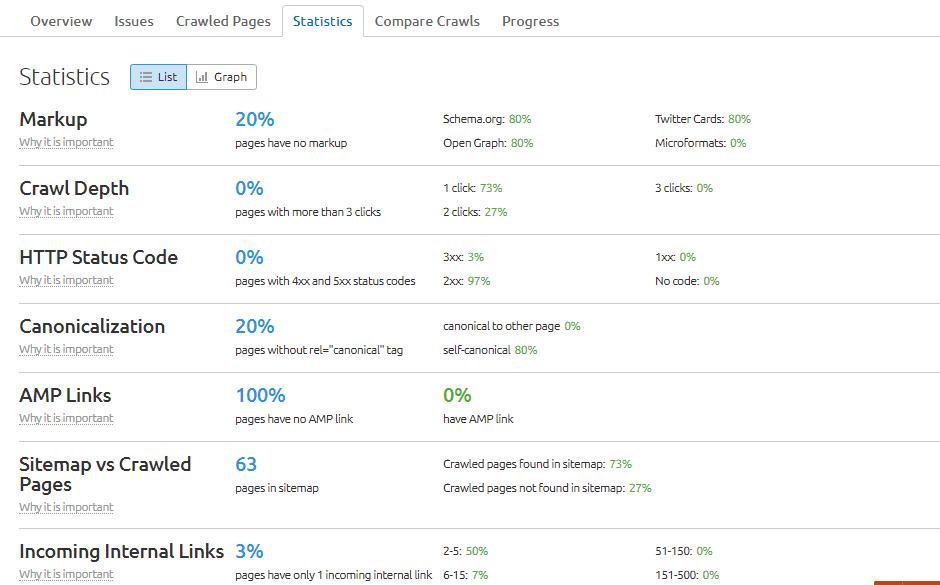 Site Audit - Key Stats