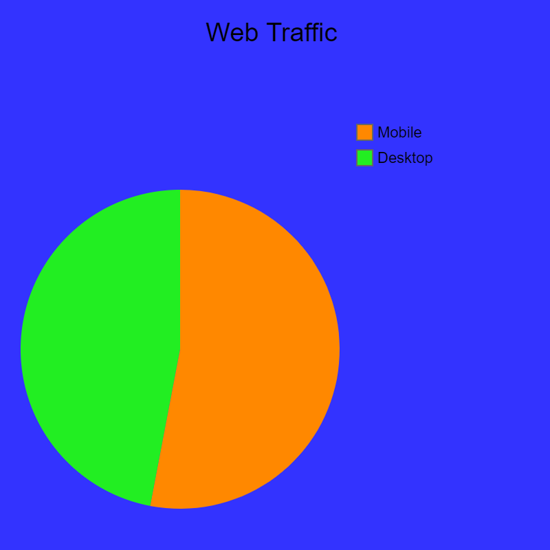 web traffic mobile vs desktop
