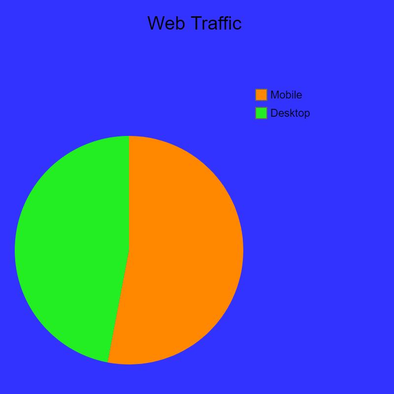 web traffic - mobile vs desktop